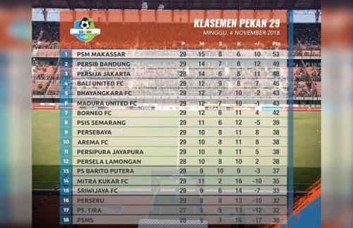 Klasemen Liga 1 musim 2018 pekan ke 29 (Liga 1 match)