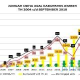 ilustrasi grafik jumlah penderita Aids dari tahun ke tahun (sumber : Dinas Kesehatan Kabupaten Jember)