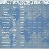 Arema FC Masuk Daftar Tim Populer Dunia