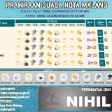 Prakiraan cuaca Kota Malang (@sutiaji1964)