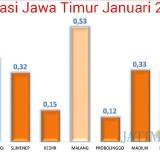 Infografis besaran inflasi di 8 daerah di Jawa Timur pada Januari 2019. (Foto: Dokumen MalangTIMES)