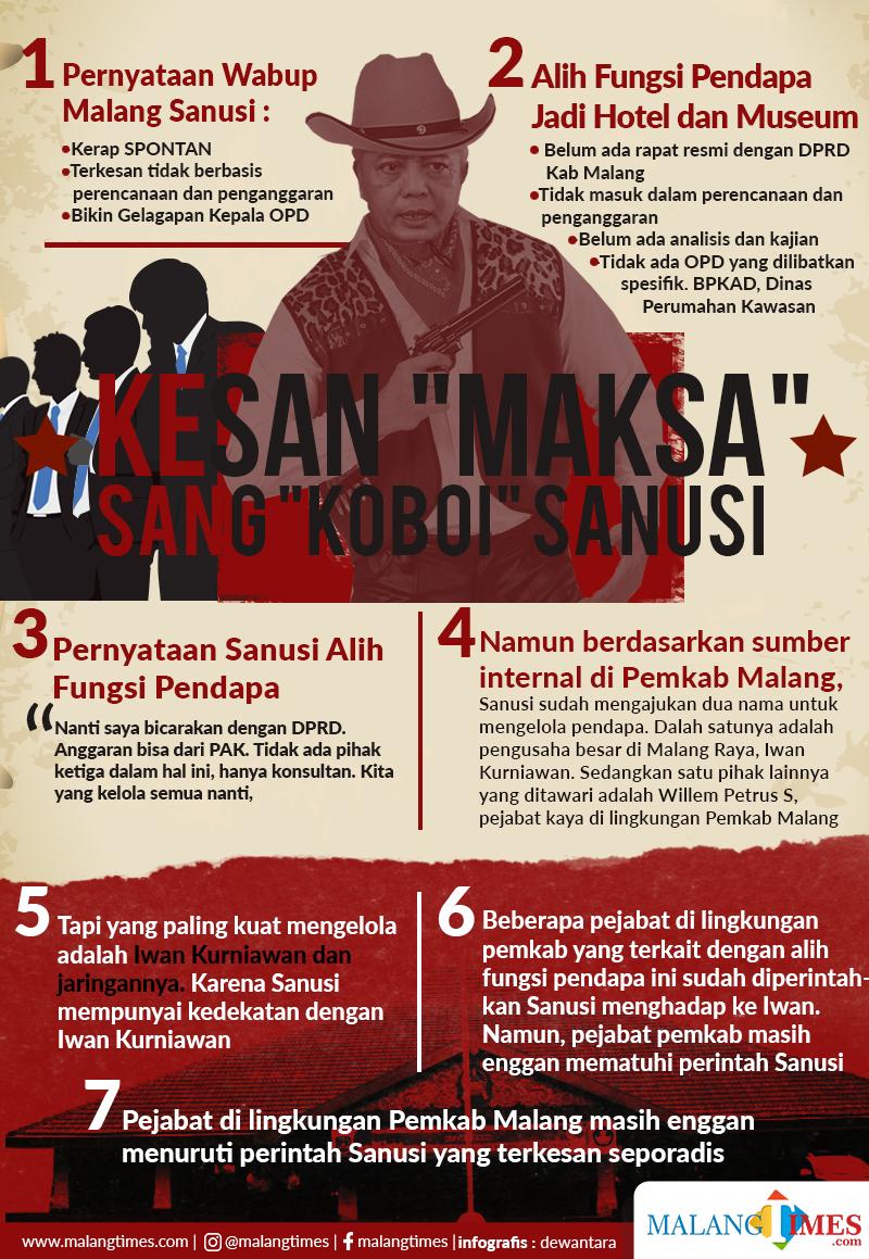Terkesan Tergesa-gesa, Menguatkan Dugaan Ada Kongkalikong dalam Alih Fungsi Pendopo Agung Kabupaten Malang