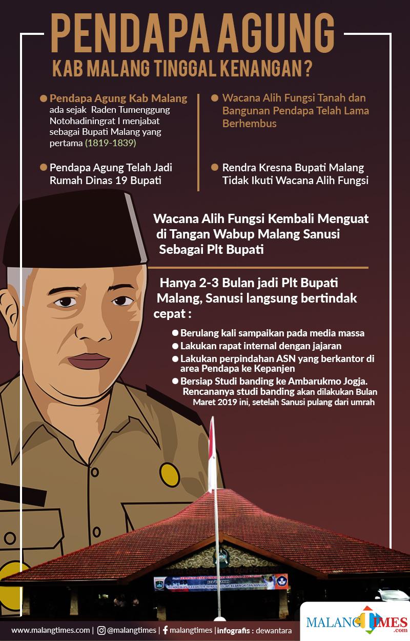 Dulu Dipertahankan Bupati Rendra Kresna, di Tangan Sanusi Pendopo Kabupaten Malang Malah akan Dilepas ke Pihak Ketiga