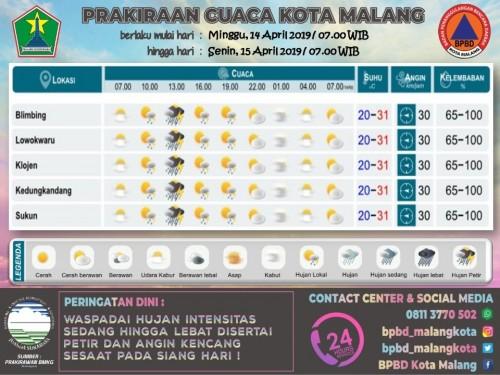 Prakiraan cuaca Kota Malang (@bpbd_malangkota).