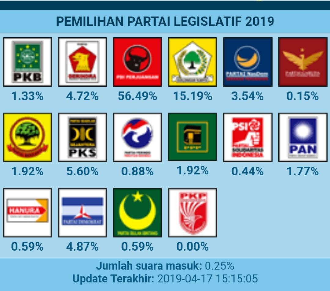 5 Lembaga Hitung Cepat, Jokowi-Ma'ruf Unggul Sementara