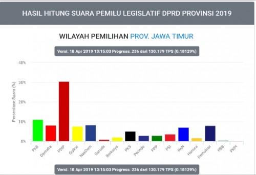 Grafik sementara prosentase suara pileg Jatim (KPU RI)