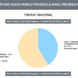 Hitung suara KPU untuk pilpres 2019 dengan suara masuk sekitar 0,16 persen (KPU)