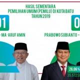Jokowi-Ma'ruf Unggul di Kota Batu