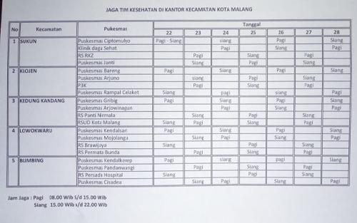 Jadwal tugas tim kesehatan Dinas Kesehatan Kota Malang di lima kecamatan Kota Malang. (Dinkes Kota Malang for MalangTIMES).