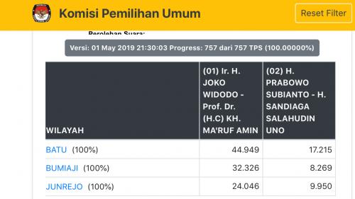 Hasil rekapitulasi di web KPU. (Foto: kpu.go.id)