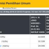 Hasil Rekapitulasi KPU Kota Batu, Jokowi-Ma'ruf Amin Menang Telak