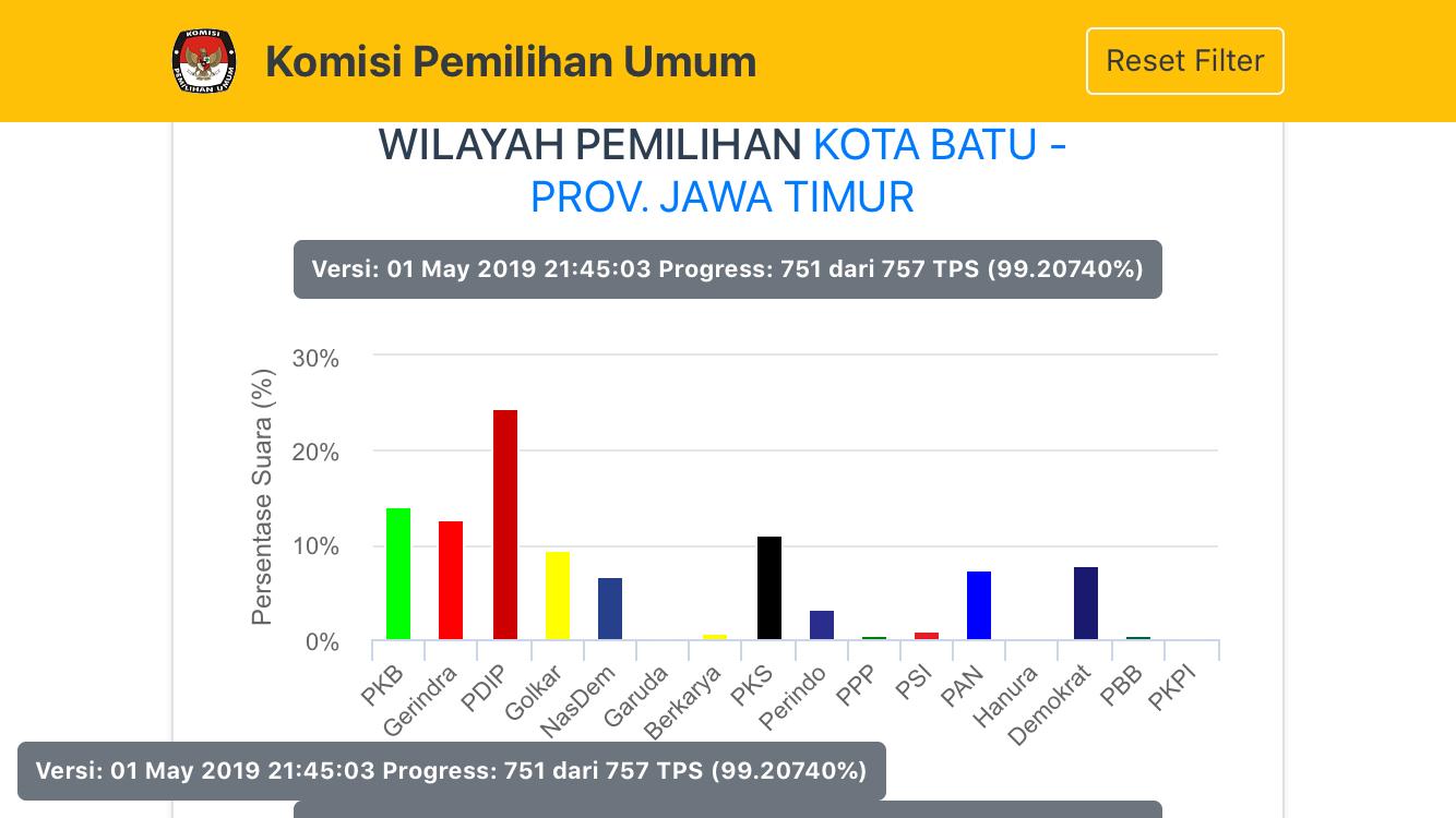 Grafk  perolehan partai politik. (Foto: kpu.go.id)