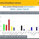 8 Partai Mampu Bertahan, Partai Hanura Tergusur dari Kursi DPRD Kota Batu
