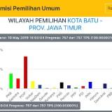 Inilah 10 Suara Tertinggi di Kota Batu Caleg  DPR RI Dapil Jawa Timur 5