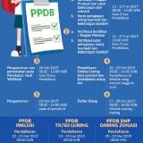 PPDB SMP Kota Malang Jalur Prestasi Dimulai Hari Ini, Simak Ketentuannya