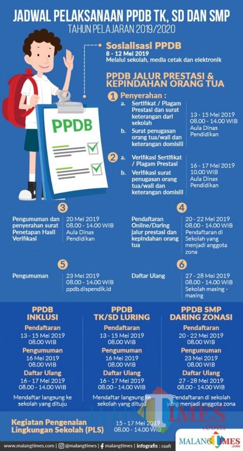 Jadwal PPDB 2019/2020. (Doc. MalangTIMES)