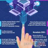Mengenal NIB OSS bagi Pemula, Cek Langkah Sederhana dari Dinas Perizinan