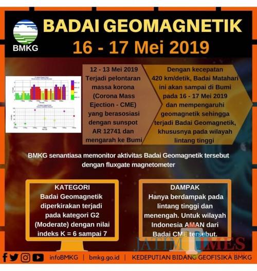 Tangkapan layar penjelasan mengenai badai elektromagnetik oleh BMKG.