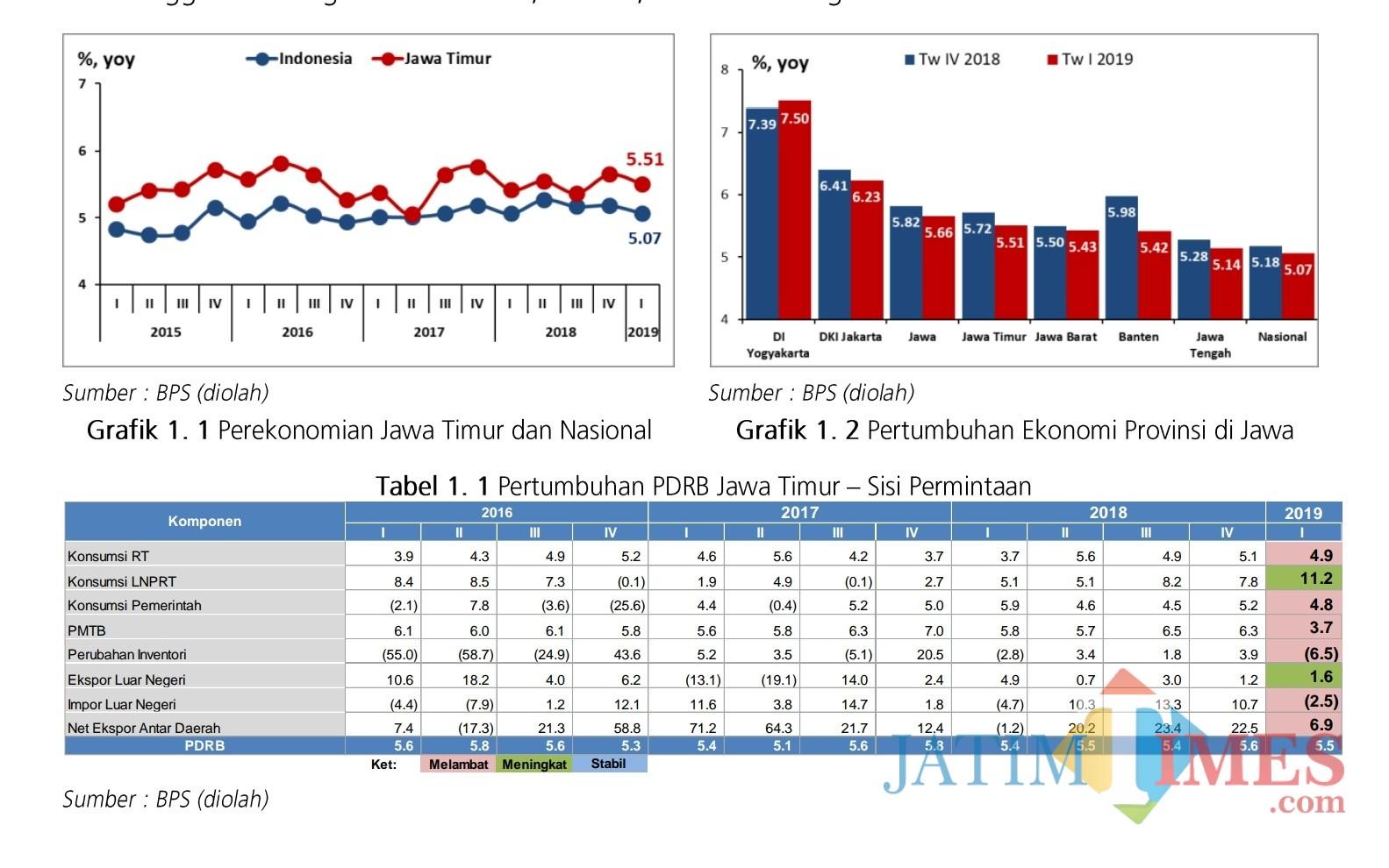 Tangkapan layar grafik pertumbuhan ekonomi Jatim dalam Laporan Perekonomian Provinsi Jawa Timur Mei 2019.