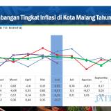 Pertama dalam Empat Tahun Terakhir, Kota Malang Alami Deflasi di Bulan Juni