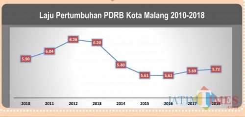 Grafis pertumbuhan ekonomi Kota Malang berdasarkan PDRB tahunan. (Foto: Badan Pusat Statistik (BPS) Kota Malang)