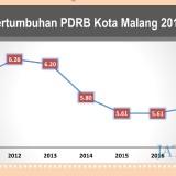 Catat Angka 5,72 Persen, Pertumbuhan Ekonomi Kota Malang Melandai 5 Tahun Terakhir