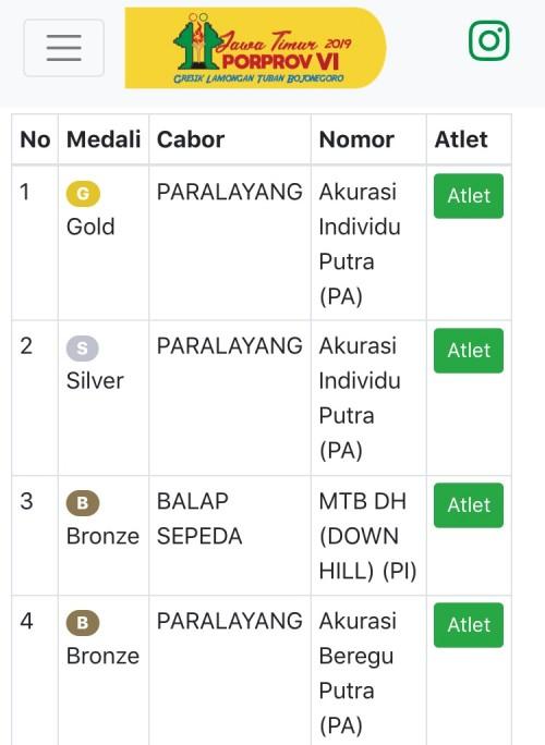 Perolehan medali Kota Batu. (Foto: porprovjatim.com)