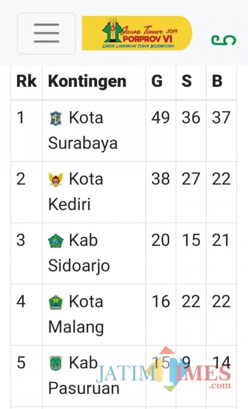 Pencapaian medali Kota Malang hingga hari keempat, Selasa (8/7/2019) malam (screenshot web resmi porprovjatim.com)