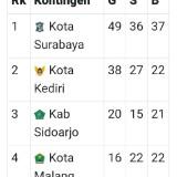 Sementara Berada di Urutan Empat, Akankah Prestasi Kota Malang Turun pada Porprov VI 2019?