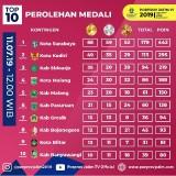 Waduh, Akun Instagram Resmi Porprov VI 2019 Salah Tempatkan Logo Kota Malang dan Kabupaten Malang