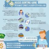 Grafis perjalanan kasus potong anggaran perawat Ponkesdes Kabupaten Malang (MalangTIMES)