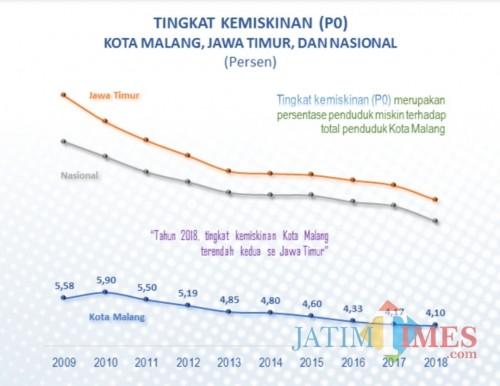 Grafik penurunan tingkat kemiskinan di Kota Malang. (Foto: Dokumen MalangTIMES)