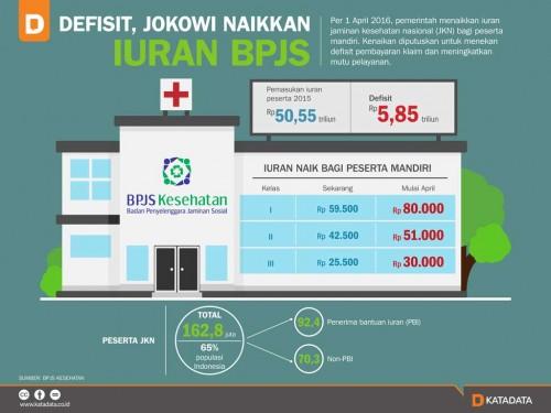 Infografis kenaikan iuran BPJS Kesehatan tahun 2016. Kini pemerintah kembali sepakat untuk menaikkan iurannya. (Ist)