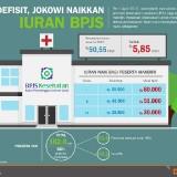 Defisit BPJS Kesehatan Tembus Rp 28 Triliun, Pemerintah: Sepakat Iuran Dinaikkan