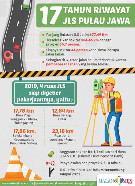 Infografis pembangunan JLS Jatim (MalangTIMES)