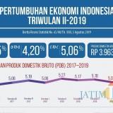 Beri Kontribusi PDB Terbesar, Pertumbuhan Ekonomi di Jawa Justru Kalah dari Sulawesi