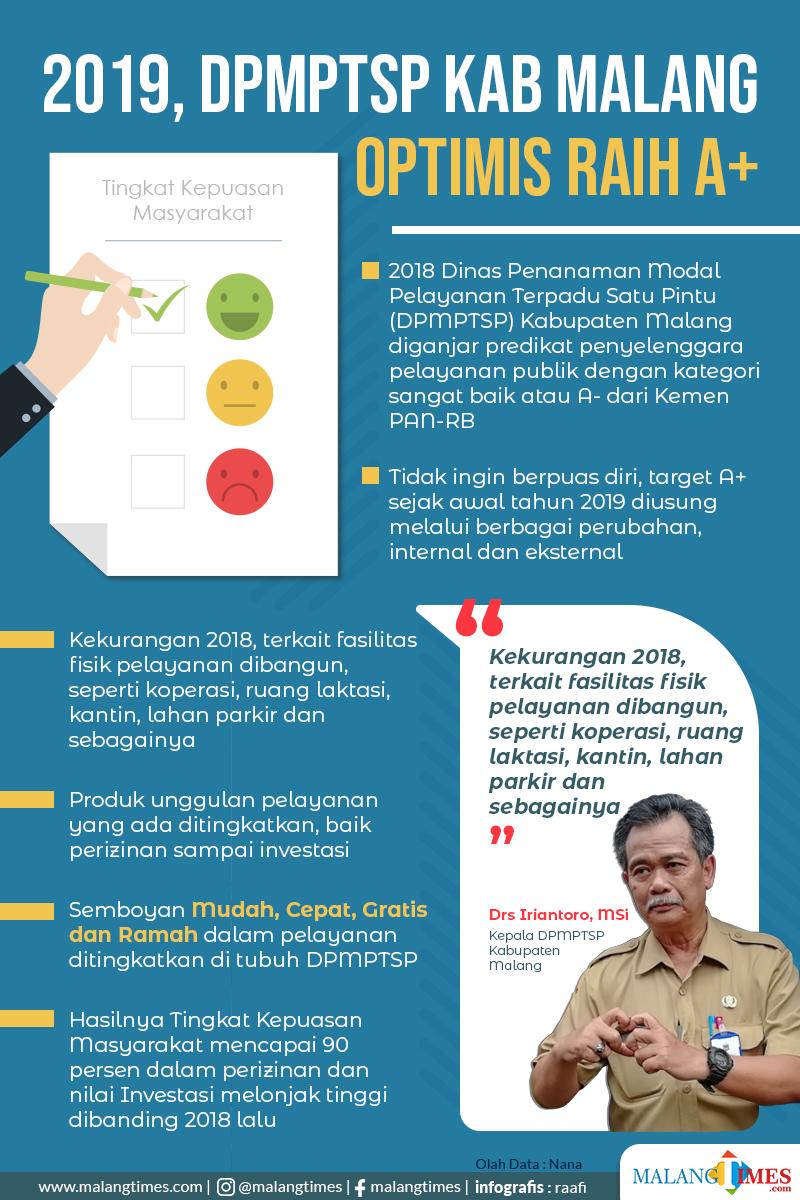 Pelayanan Prima Jadi Target, DPMPTSP Kabupaten Malang Optimis Raih Predikat A+ Tahun 2019