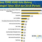BPS: Kota Malang Alami Pergeseran Struktur Ekonomi