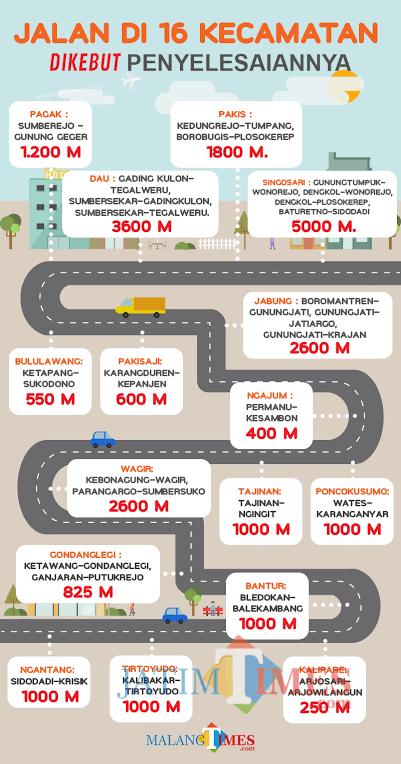 Grafis jejak pembangunan jalan Dinas PU Bina Marga Kabupaten Malang. (MalangTimes)
