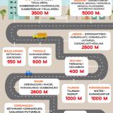 Jejak Pembangunan Bina Marga Siapkan Konektivitas Jalan Nasional dan Kabupaten