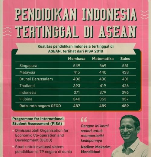 Grafis kualitas pendidikan Indonesia di Asean (pinterpolitik.com)