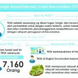 Dengar Curhat TKSK, Ketua DPRD Kabupaten Malang: Beban Kerja Berat, Apresiasinya Minim