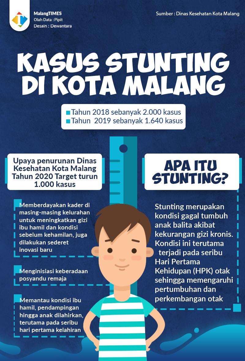 https://risetcdn.jatimtimes.com/images/2019/12/21/Kasus-Stunting-di-Kota-Malang626f3e3334262cc8.jpg