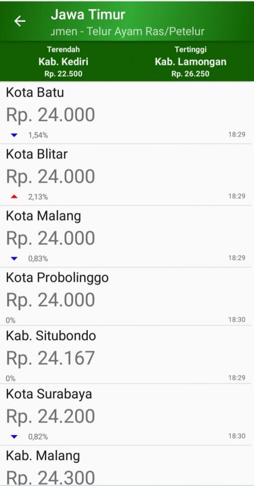 Potongan gambar informasi harga komoditas telur di berbagai kota yang ada di Jatim dalam aplikasi Siskaperbapo (foto repro aplikasi Siskaperbapo)