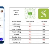 Aplikasi Penjualan Sayur Buah Petani Fresh Buatan Dosen Teknik UB, Diklaim Terbaik se Dunia