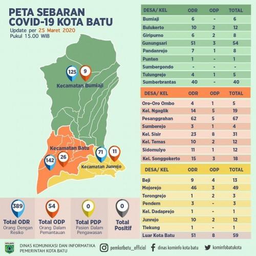 Data peta sebaran Covid-19 di Kota Batu. (Data: pemkotbatu_official)