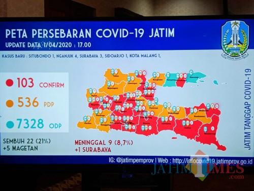 Awal April Tembus 103 Kasus Covid-19, Tingkat Kesembuhan di Jatim 21 Persen