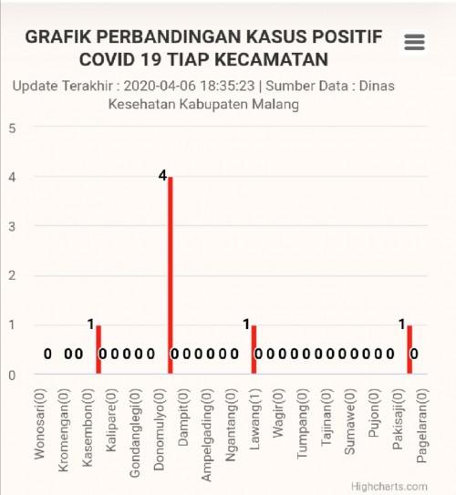 Layar tangkap laman Satgas Covid-19 Kabupaten Malang terkait kasus pasien positif. (satgascovid-19.malangkab.go.id)