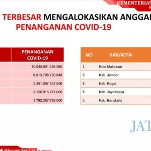 Pemkab Jember Alokasikan Rp 400 Miliar Tangani Covid-19, Terbesar Kedua Setelah Makassar
