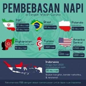 Selain Indonesia, 13 Negara Ini Juga Bebaskan Napi Selama Pandemi Covid-19